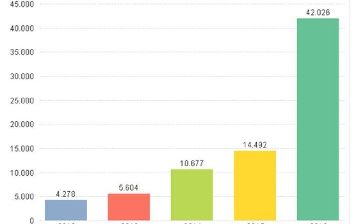Gráfico Haitianos PF e CNIg 1
