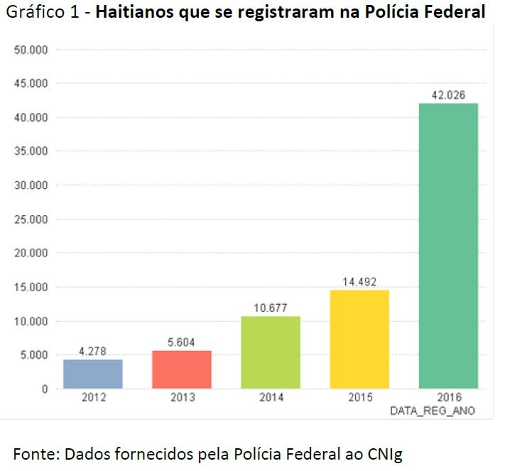 Haitianos no Brasil: Dados estatísticos, informações e uma Recomendação