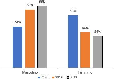 Aumento de 18% em atendimentos a mulheres. Fonte: Banco de dados do IMDH